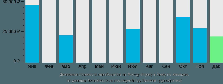 Динамика стоимости авиабилетов из Фос-ду-Игуасу в Лиму по месяцам