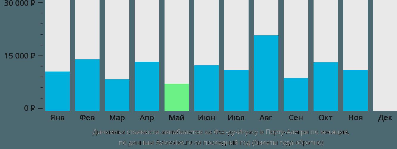 Динамика стоимости авиабилетов из Фос-ду-Игуасу в Порту-Алегри по месяцам