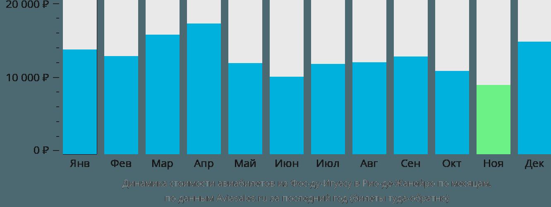 Динамика стоимости авиабилетов из Фос-ду-Игуасу в Рио-де-Жанейро по месяцам