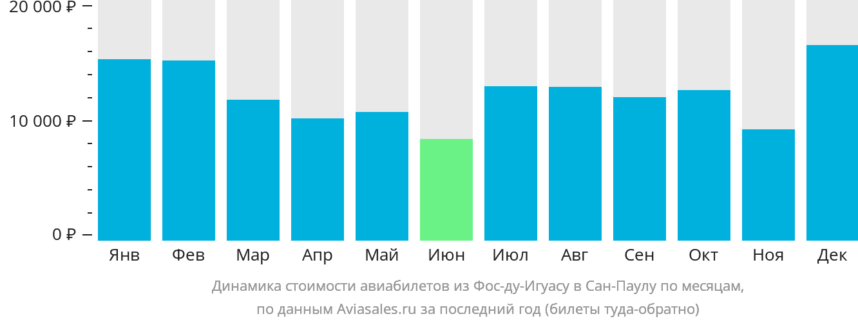 Динамика стоимости авиабилетов из Фос-ду-Игуасу в Сан-Паулу по месяцам