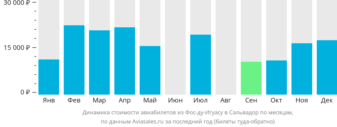 Динамика стоимости авиабилетов из Фос-ду-Игуасу в Сальвадор по месяцам