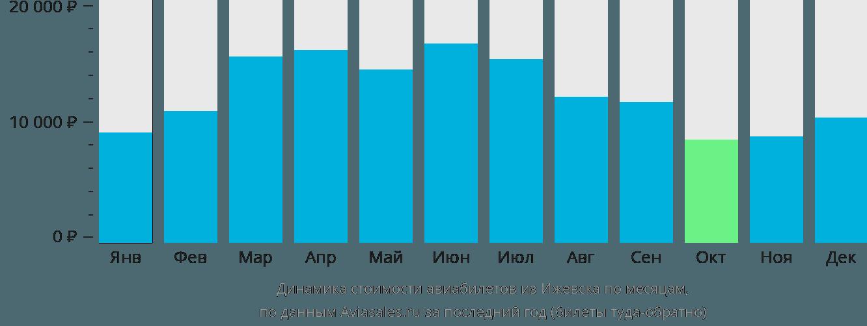 Динамика стоимости авиабилетов из Ижевска по месяцам