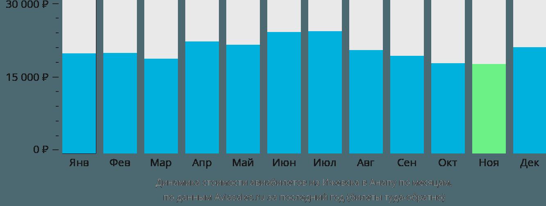 Динамика стоимости авиабилетов из Ижевска в Анапу по месяцам