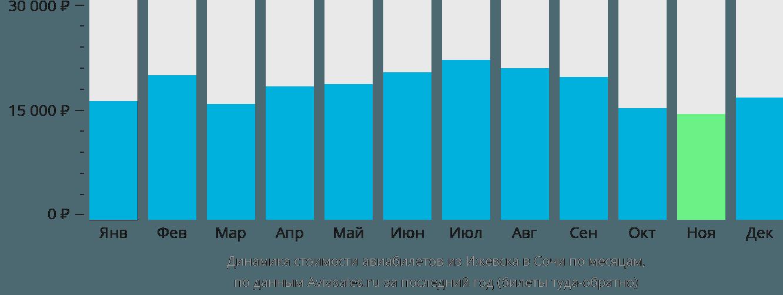 Динамика стоимости авиабилетов из Ижевска в Сочи по месяцам