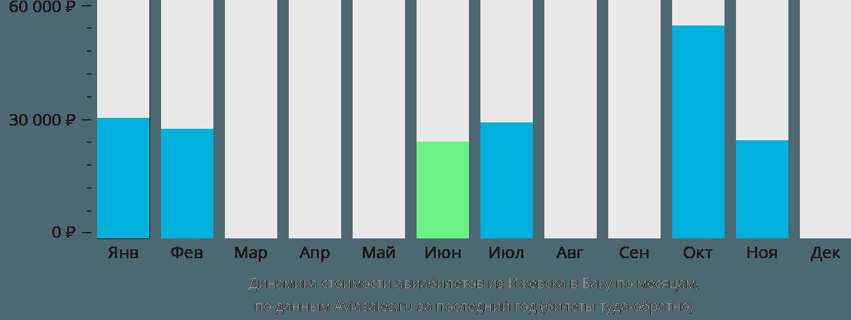 Динамика стоимости авиабилетов из Ижевска в Баку по месяцам