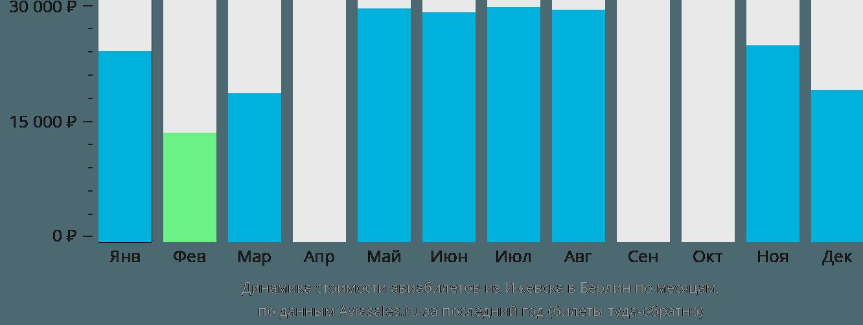 Динамика стоимости авиабилетов из Ижевска в Берлин по месяцам