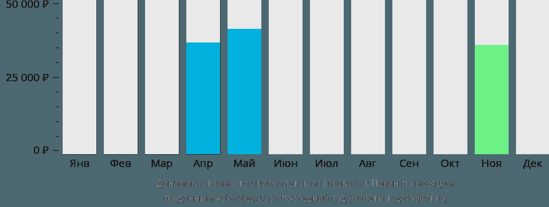 Динамика стоимости авиабилетов из Ижевска в Пекин по месяцам