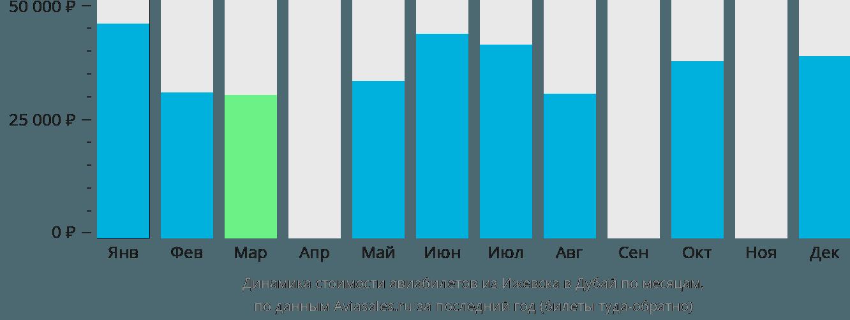 Динамика стоимости авиабилетов из Ижевска в Дубай по месяцам