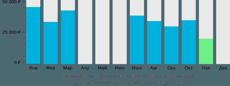 Динамика стоимости авиабилетов из Ижевска в Испанию по месяцам