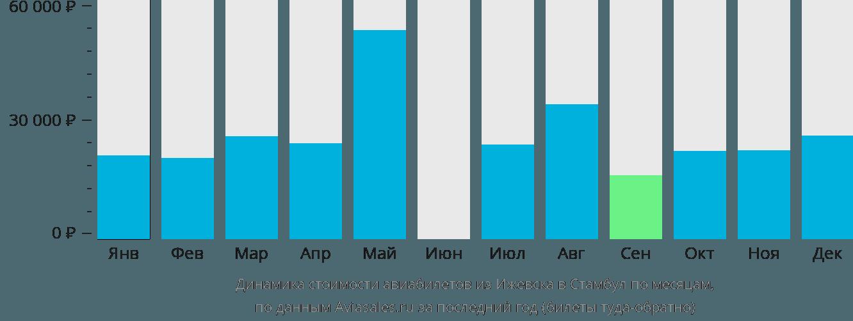 Динамика стоимости авиабилетов из Ижевска в Стамбул по месяцам