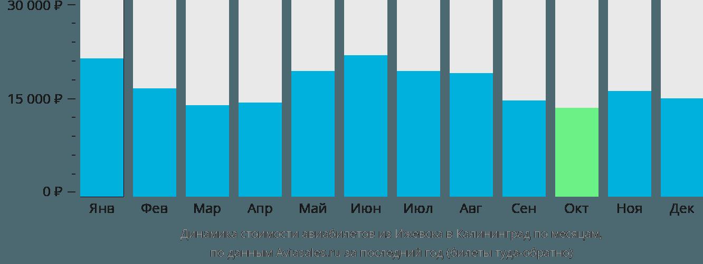 Динамика стоимости авиабилетов из Ижевска в Калининград по месяцам
