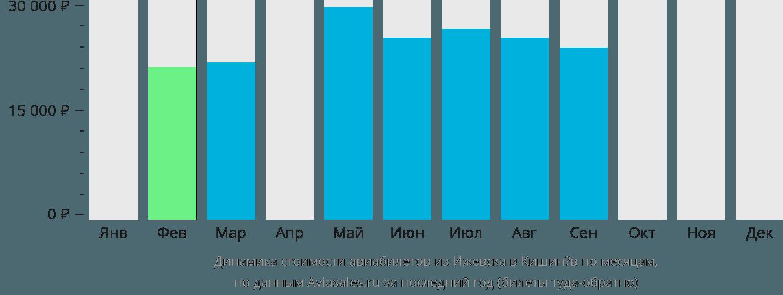 Динамика стоимости авиабилетов из Ижевска в Кишинёв по месяцам