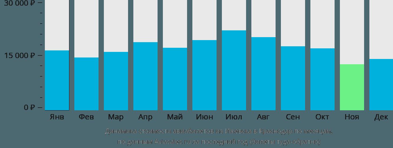 Динамика стоимости авиабилетов из Ижевска в Краснодар по месяцам
