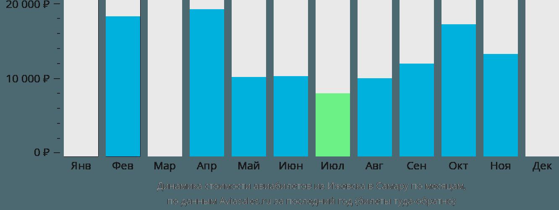 Динамика стоимости авиабилетов из Ижевска в Самару по месяцам