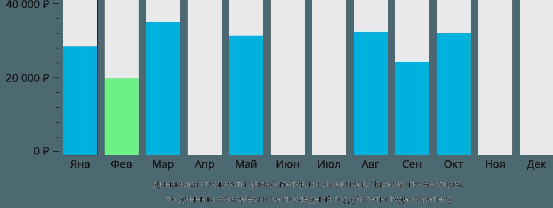 Динамика стоимости авиабилетов из Ижевска в Ларнаку по месяцам