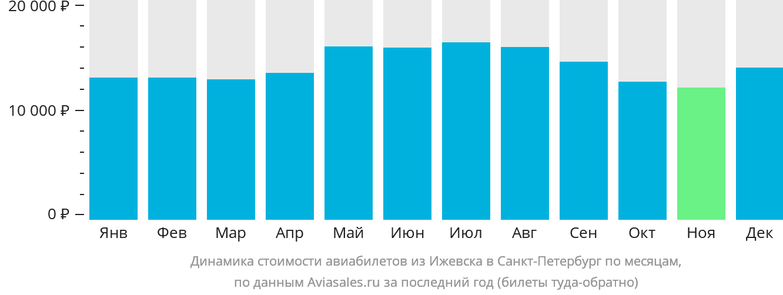 Динамика стоимости авиабилетов из Ижевска в Санкт-Петербург по месяцам