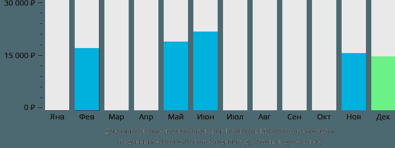 Динамика стоимости авиабилетов из Ижевска в Махачкалу по месяцам
