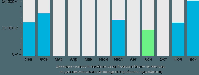 Динамика стоимости авиабилетов из Ижевска в Милан по месяцам