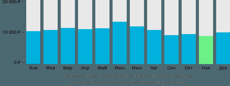 Динамика стоимости авиабилетов из Ижевска в Москву по месяцам
