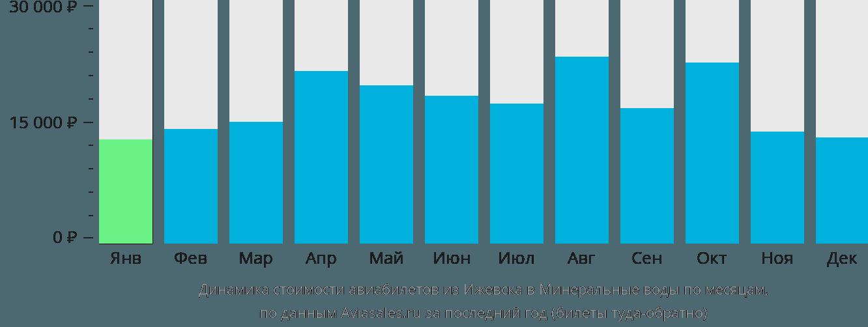 Динамика стоимости авиабилетов из Ижевска в Минеральные воды по месяцам