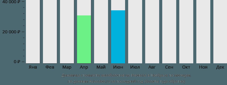 Динамика стоимости авиабилетов из Ижевска в Ноябрьск по месяцам