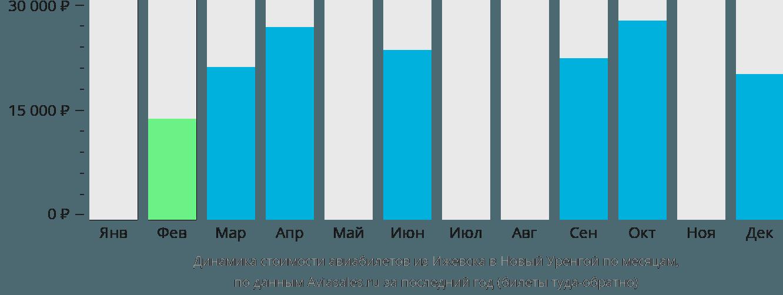 Динамика стоимости авиабилетов из Ижевска в Новый Уренгой по месяцам