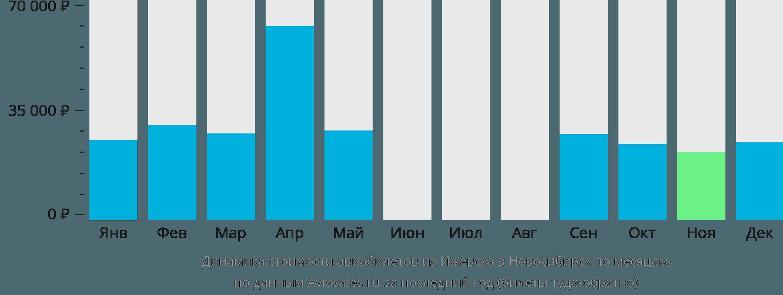 Динамика стоимости авиабилетов из Ижевска в Новосибирск по месяцам