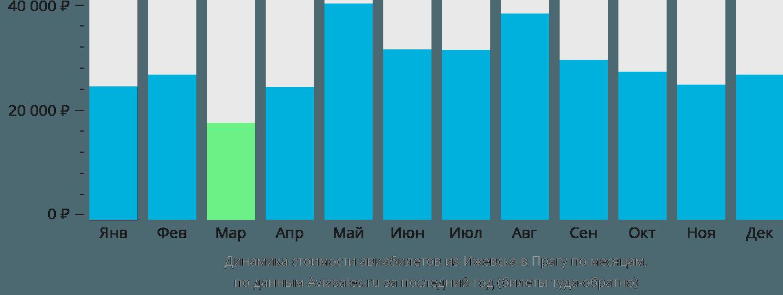 Динамика стоимости авиабилетов из Ижевска в Прагу по месяцам