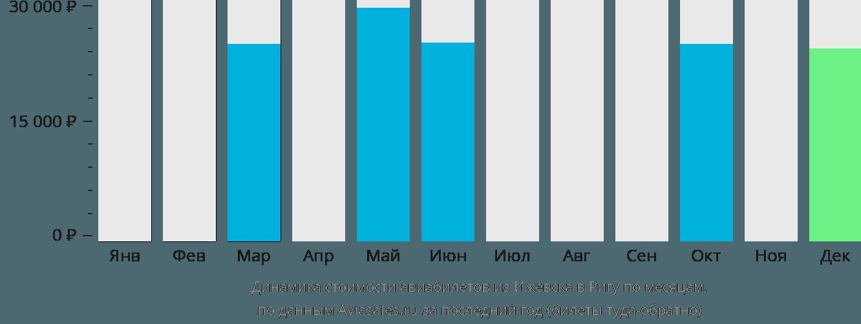 Динамика стоимости авиабилетов из Ижевска в Ригу по месяцам