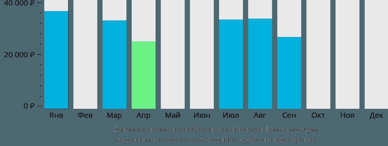 Динамика стоимости авиабилетов из Ижевска в Рим по месяцам