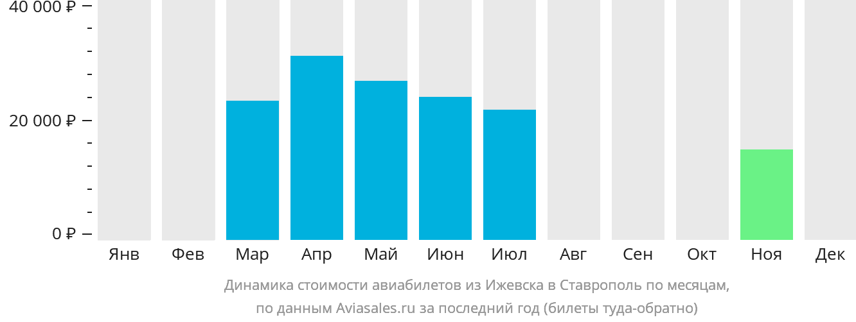 Динамика стоимости авиабилетов из Ижевска в Ставрополь по месяцам