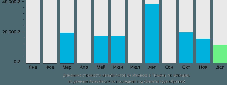 Динамика стоимости авиабилетов из Ижевска в Тюмень по месяцам