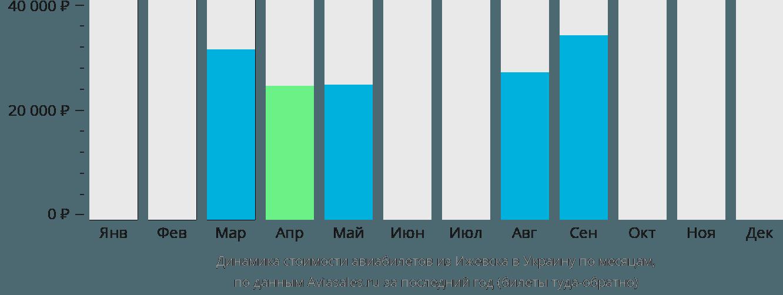 Динамика стоимости авиабилетов из Ижевска в Украину по месяцам
