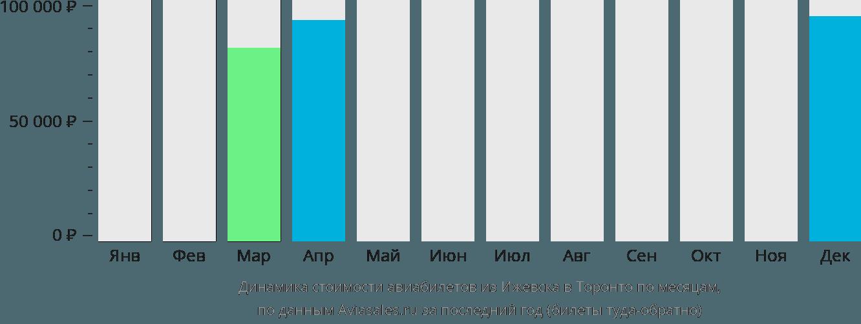 Динамика стоимости авиабилетов из Ижевска в Торонто по месяцам