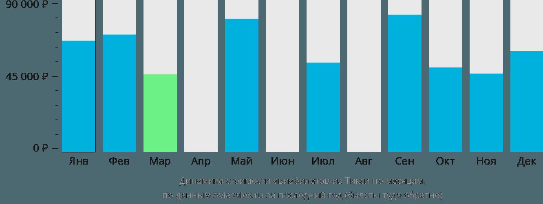 Динамика стоимости авиабилетов из Тикси по месяцам