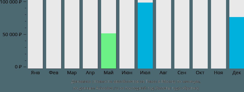 Динамика стоимости авиабилетов из Тикси в Москву по месяцам