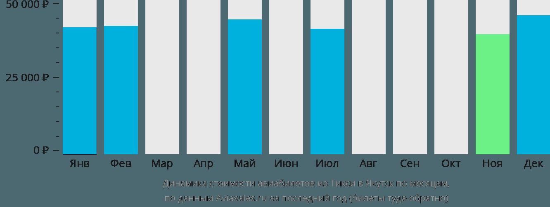 Динамика стоимости авиабилетов из Тикси в Якутск по месяцам