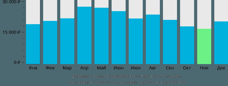 Динамика стоимости авиабилетов из Иркутска по месяцам