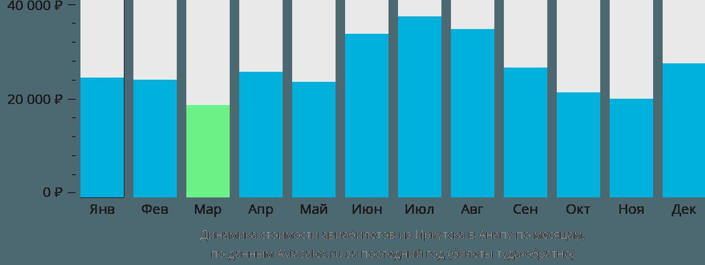 Динамика стоимости авиабилетов из Иркутска в Анапу по месяцам