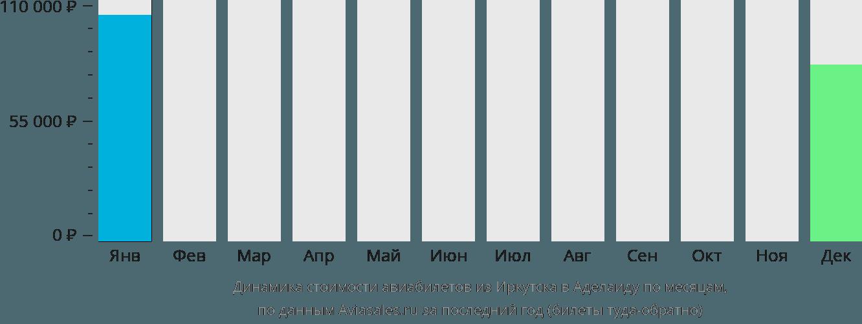 Динамика стоимости авиабилетов из Иркутска в Аделаиду по месяцам