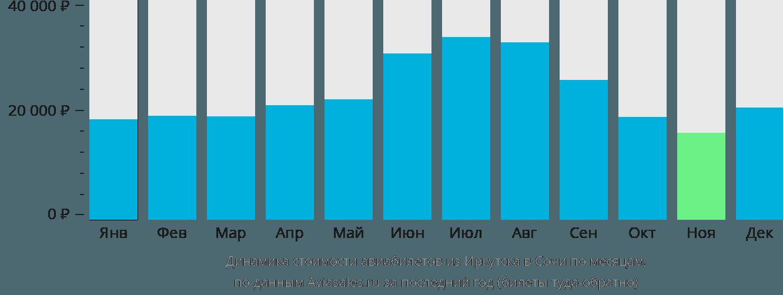 Динамика стоимости авиабилетов из Иркутска в Сочи по месяцам