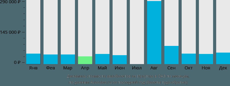 Динамика стоимости авиабилетов из Иркутска в ОАЭ по месяцам