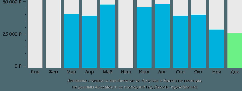 Динамика стоимости авиабилетов из Иркутска в Малагу по месяцам