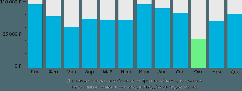 Динамика стоимости авиабилетов из Иркутска в Окленд по месяцам