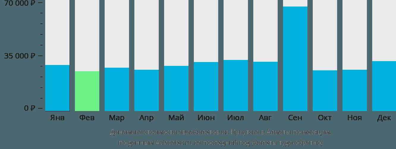 Динамика стоимости авиабилетов из Иркутска в Алматы по месяцам