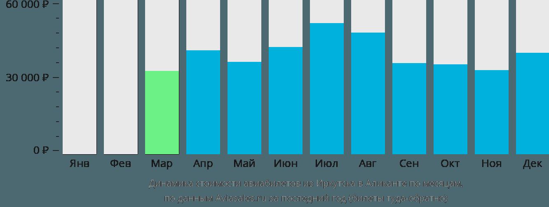 Динамика стоимости авиабилетов из Иркутска в Аликанте по месяцам