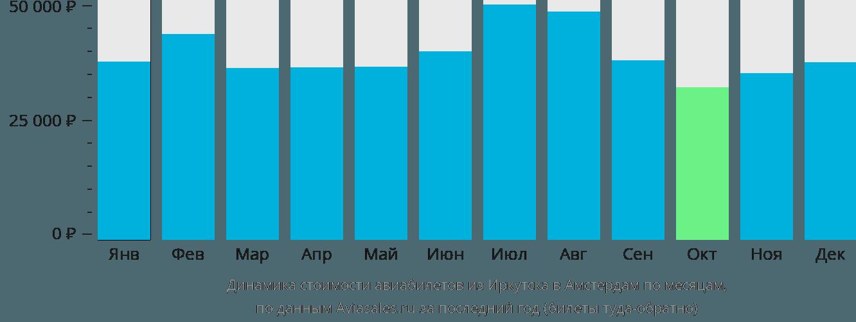 Динамика стоимости авиабилетов из Иркутска в Амстердам по месяцам