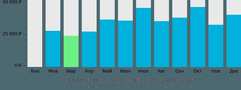 Динамика стоимости авиабилетов из Иркутска в Армению по месяцам