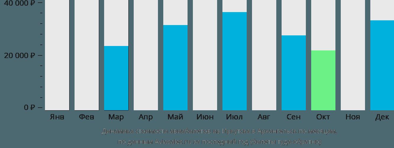 Динамика стоимости авиабилетов из Иркутска в Архангельск по месяцам
