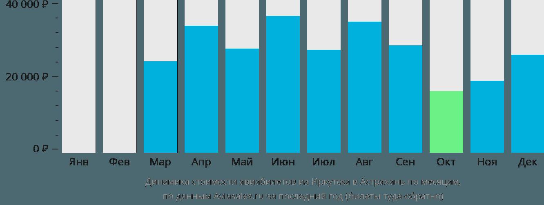 Динамика стоимости авиабилетов из Иркутска в Астрахань по месяцам